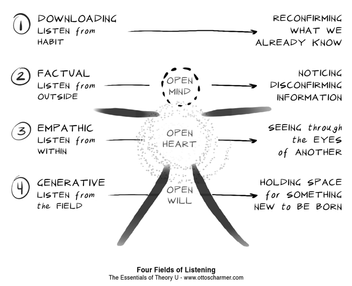 Scharmer Four Fields of Listening